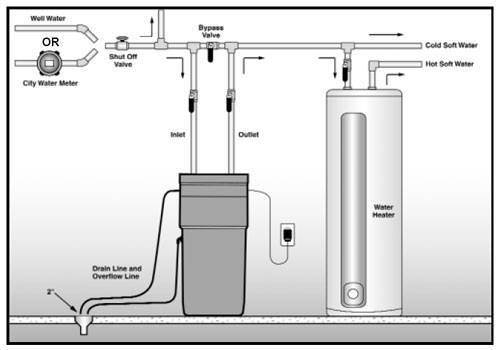 Hot water heater hook up instructions
